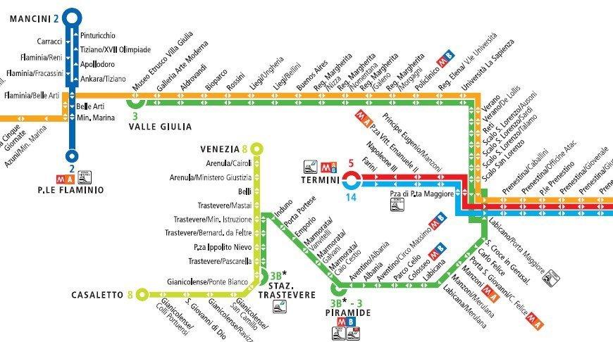 Mapa del Tranvía en Roma